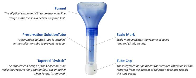 Different components for the saliva sample collection tube